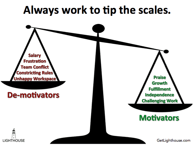 What Motivates and De-motivates your team