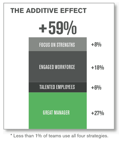 Gallup employee engagement shows the additive effect of doing everything