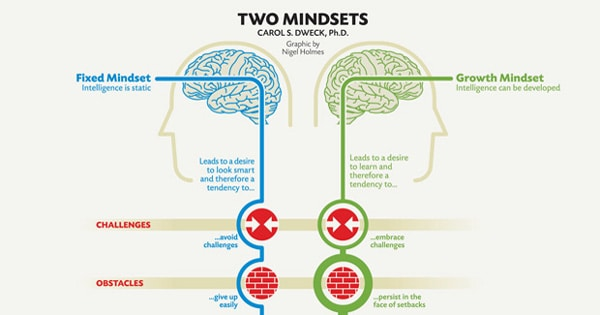 Bad managers have a fixed mindset, not a growth mindset