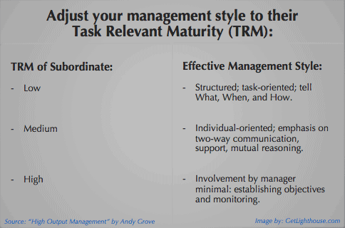 Management concept - applying task relevant maturity