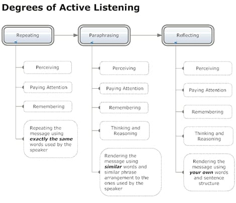 How to take notes in one on ones - use your active listening with the 5 minute method