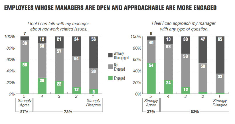 low employee morale - you have to listen and be approachable as gallup research shows