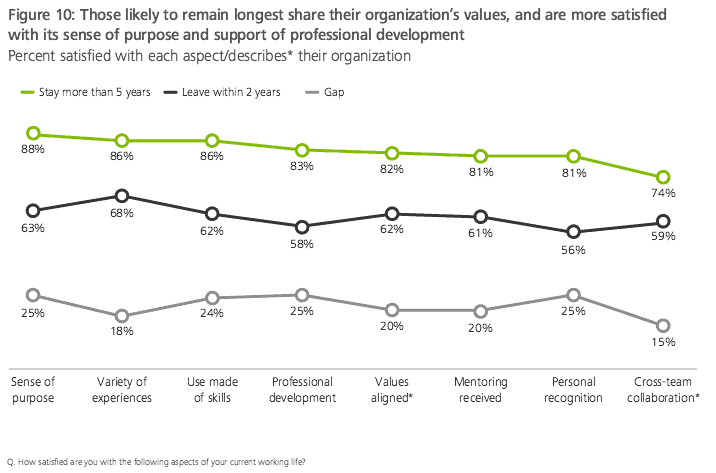 deloitte survey - loyal employees are in better environments