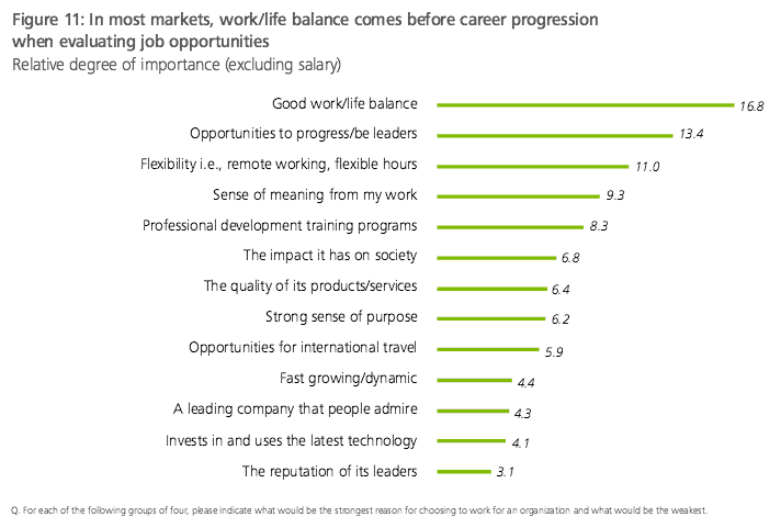 deloitte survey - what millennials want in job offers