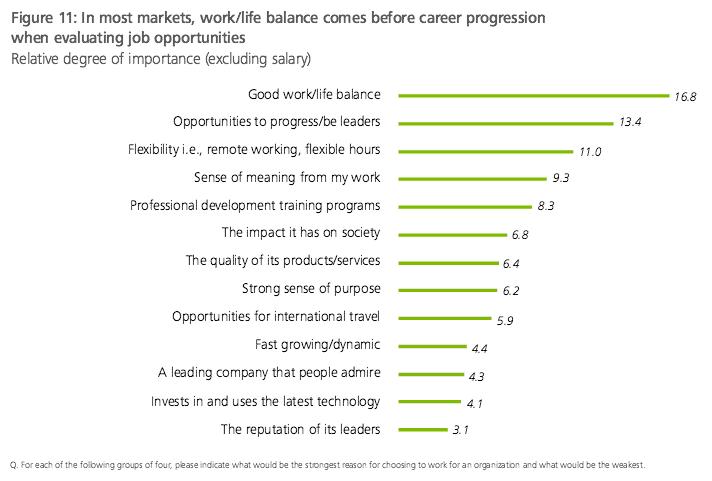deloitte survey - what millennials want in job offers