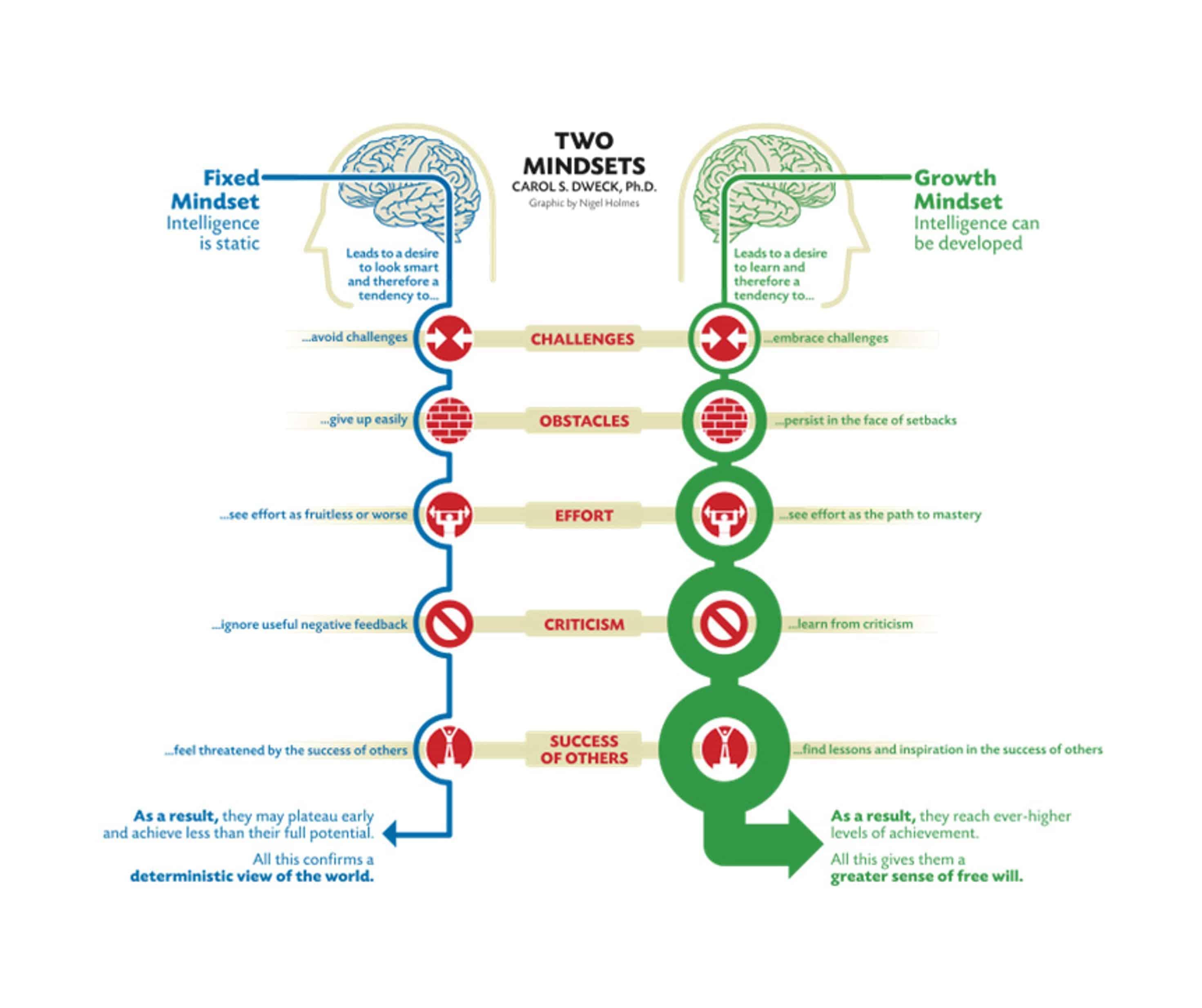 employee development means having a growth mindset like Carol Dweck's approach