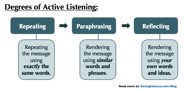 make sure your underperforming employee is actively listening
