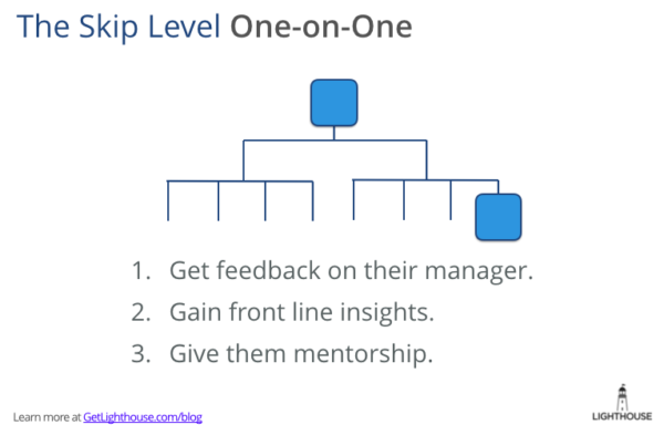 use skip level 1 on 1s to improve an underperforming employee that is a manager