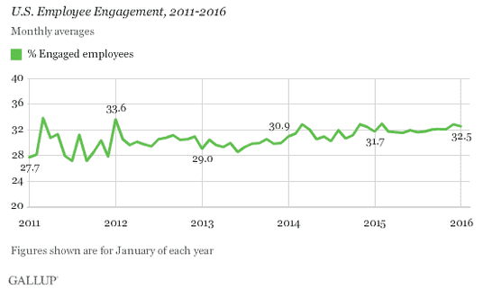 bad bosses likely contribute to the low employee engagement scores by gallup