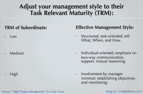 New manager has low task relevant maturity help them with one on ones