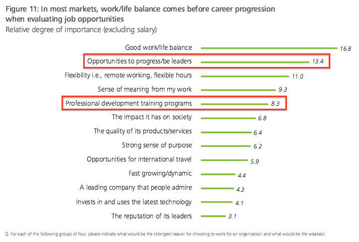 People leave managers, not companies Deloitte shows goals and growth matters