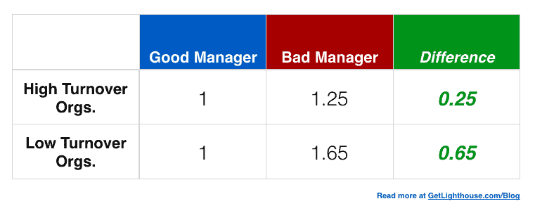 Good manager vs bad manager turnover is different for each