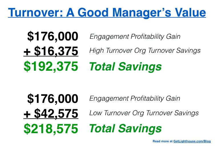 good manager vs bad manager total savings