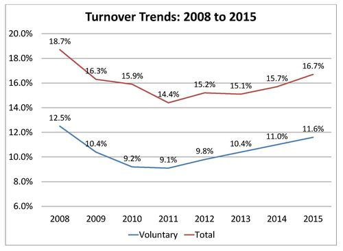 good manager vs bad manager turnover changes