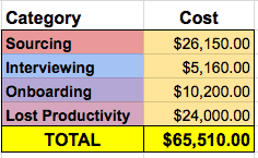 good manager vs bad manager summary of costs to replace an employee