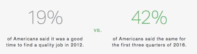 gallup state of the american workplace people are more confident in finding jobs