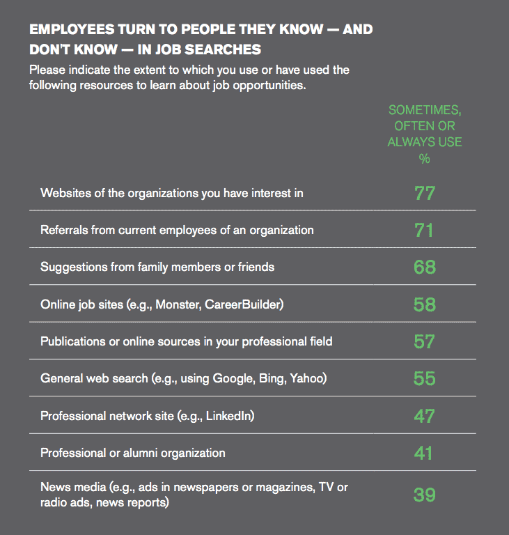 Gallup state of the american workplace workers use technology and referrals to find jobs