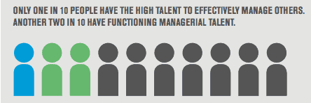 promoting from within requires training managers as gallup shows most are not naturals