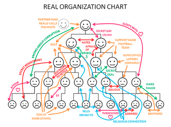 bad managers are a big part of problems like this org chart