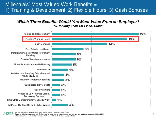 managing millennials in the workplace - top perks are growth and flexibility