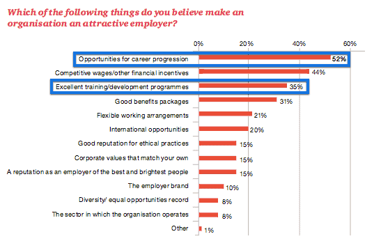 pwc knows people want career development plans too