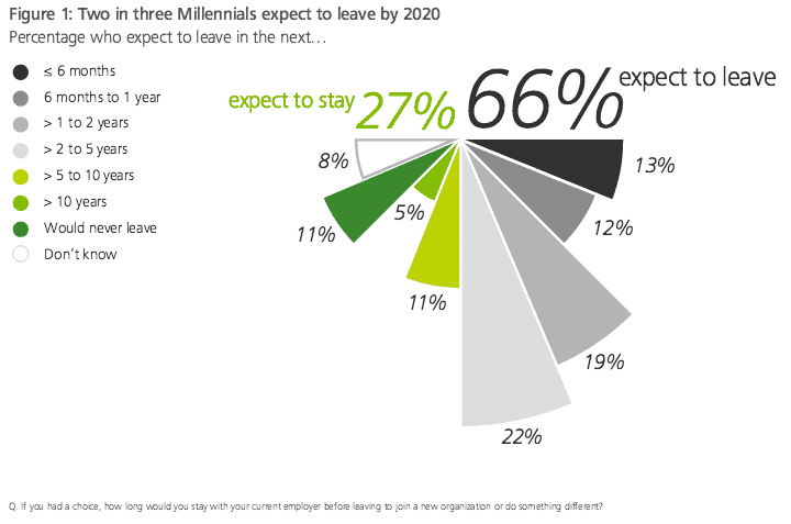 managing millennials in the workplace deloitte knows they're not afraid to change jobs