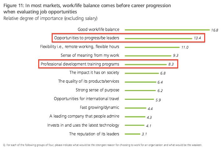Career Development Plans Are Near The Top On Deloitteu0027s Study