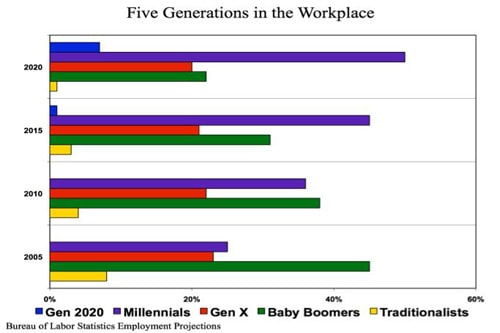 managing millennials in the workplace are about to be the majority