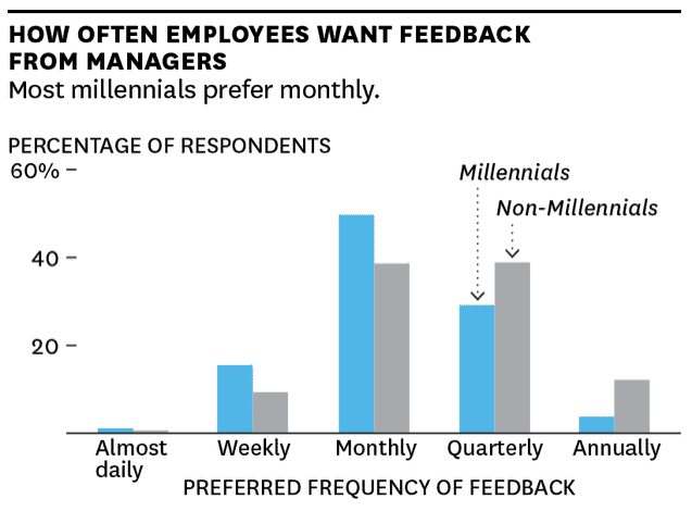 1:1s are a great time for feedback, which they want more than once a quarter