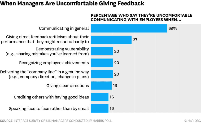 facts about managers - most managers are afraid to communicate