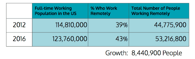 remote work grew along with the overall workforce