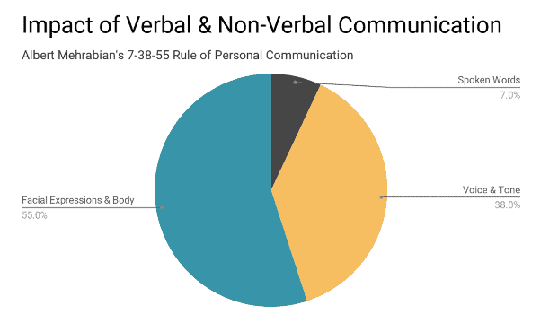 remote work really needs video to get the whole picture of communication