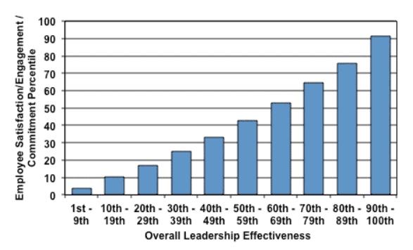 high performing leaders