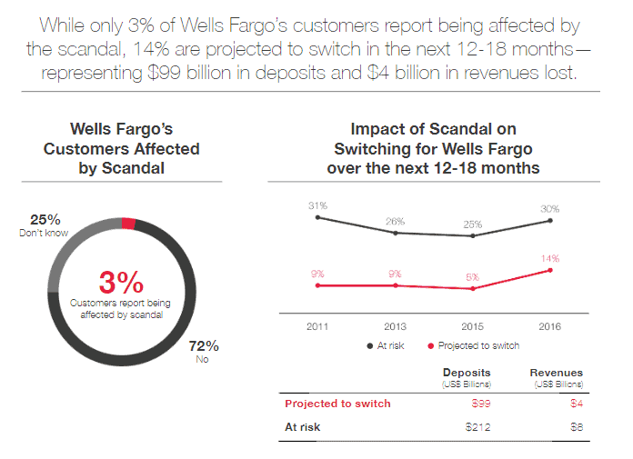 Toxic Culture is costing wells fargo massively