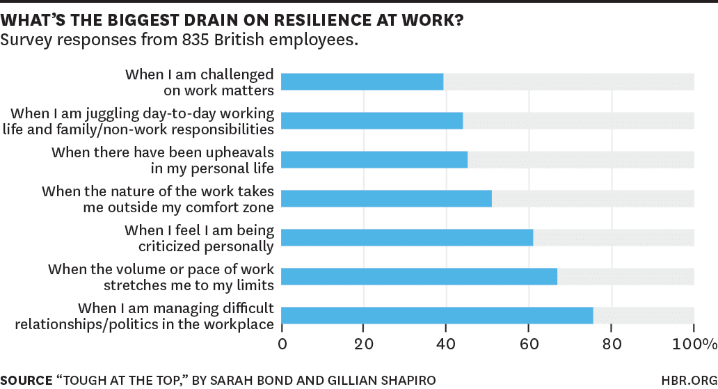 HBR research on workplace loneliness tying to mental toughness