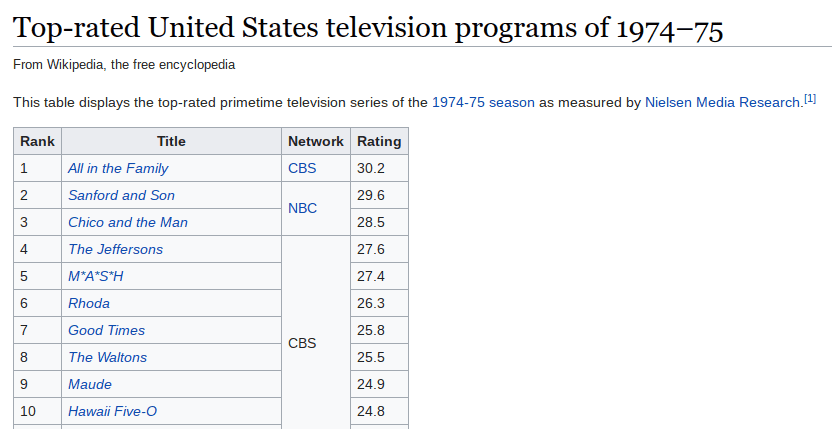 collaborative teams can learn from snl low ratings