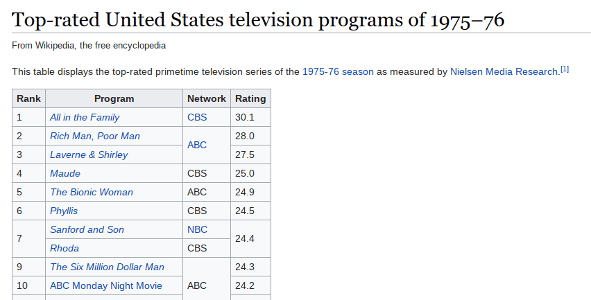 collaborative teams can learn from SNL falling ratings