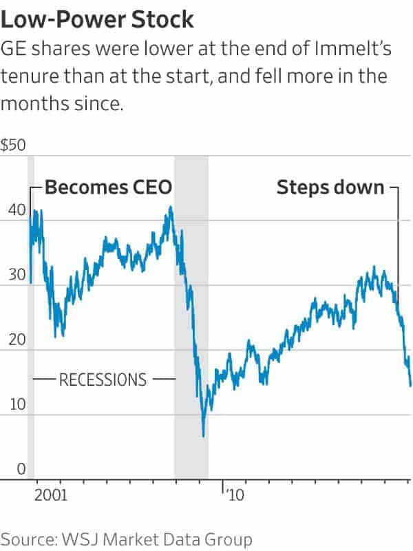 Immelt's failures from ego hurt GE stock
