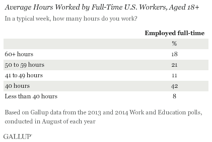 work-life balance is a mystery to many according to Gallup