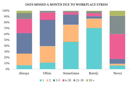 work-life balance lacking will lead to more absenteeism