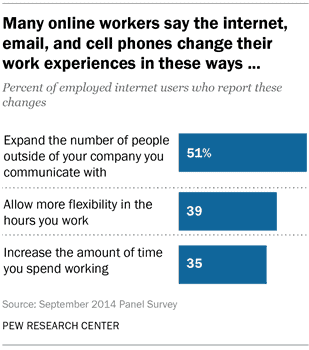work-life balance is often ruined by phones