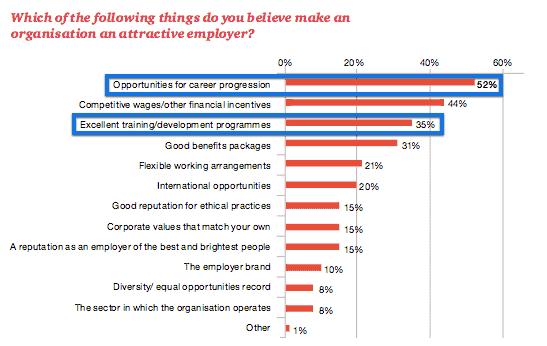 employee development pwc survey