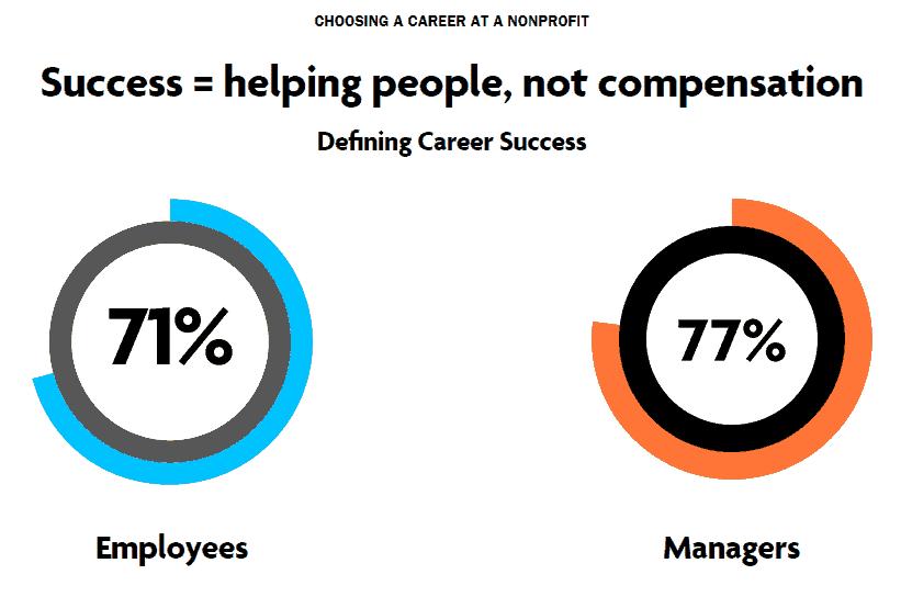 nonprofit employee are motivated by something else besides money