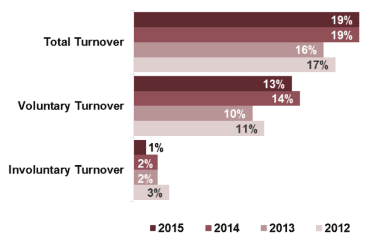 rising trunover rates are high for nonprofit employeee