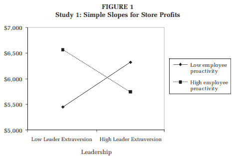 introverted leadership can be just as successful as extroverted