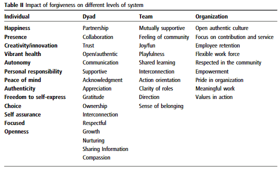 understanding manager positive table