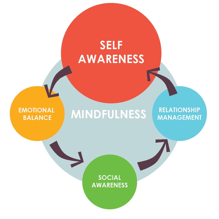 how to improve emotional intelligence mindfullness