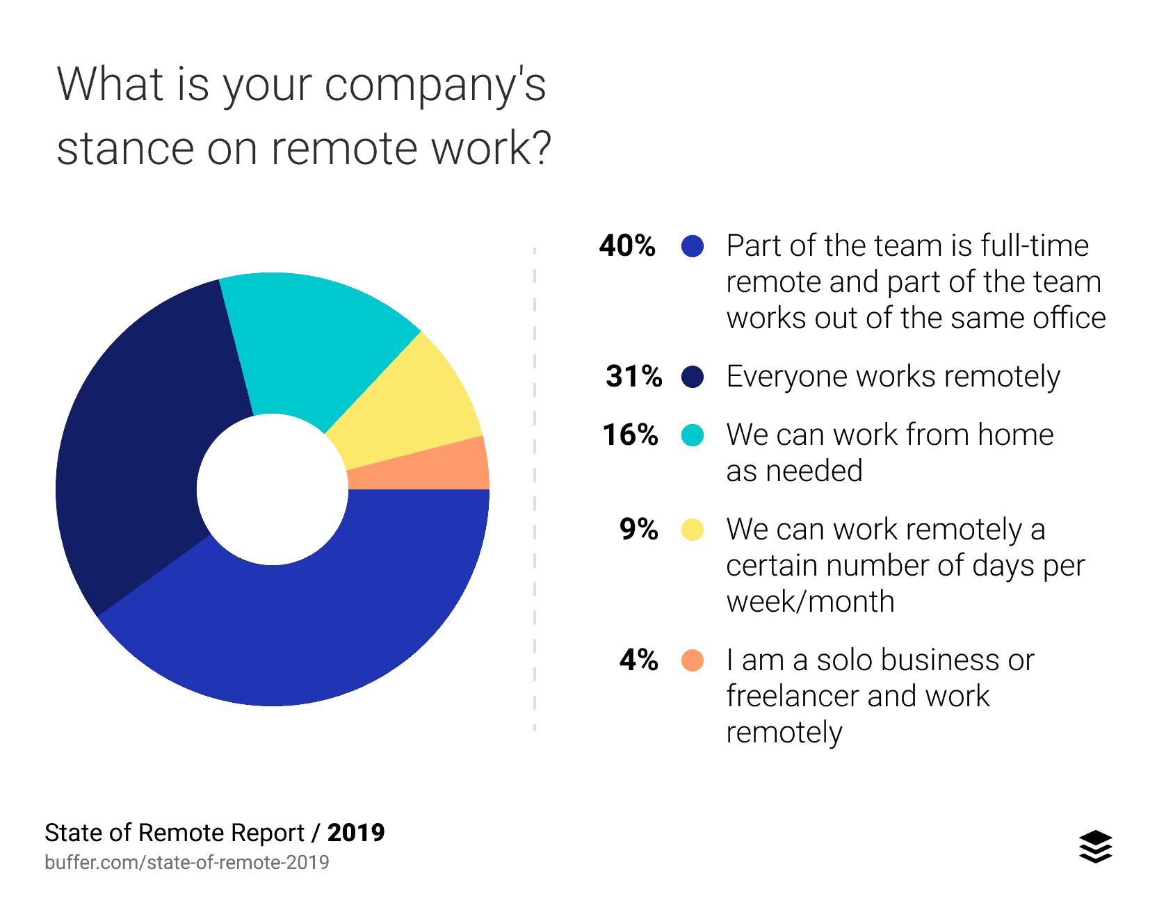 remote team members is a growing trend