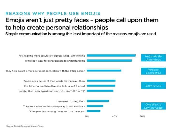 use emoji with remote team members