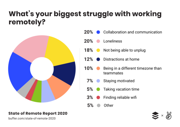 transition to remote work can be hard and loneliness stands at the top